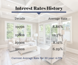Interest Rates Through the Years